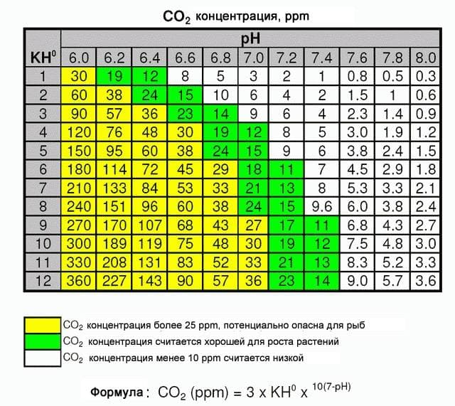 Таблица co2