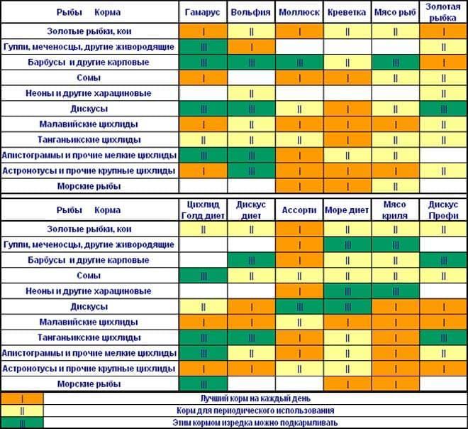 Таблица кормление рыб замороженными кормами (продолжение)
