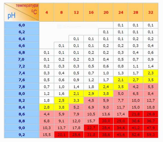 таблица параметров воды