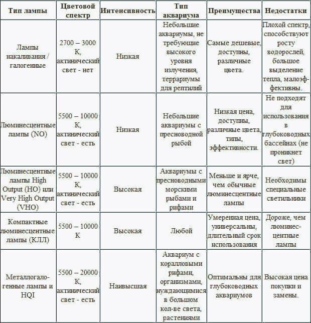 Характеристики источников освещения