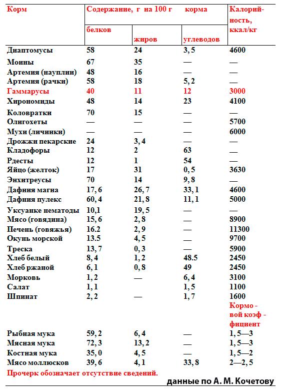 таблица кормов и ценность
