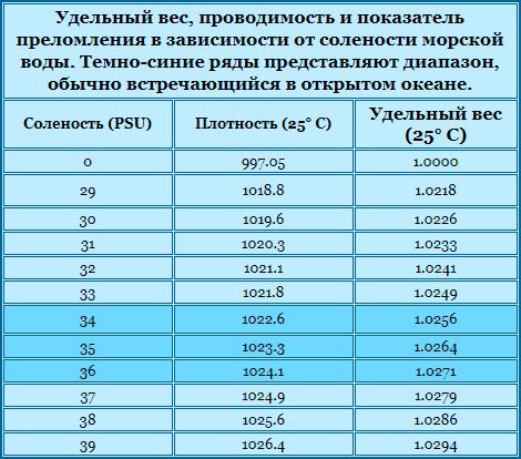 таблица подготовки морской воды